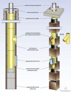 комплект дымохода HART 200 мм 4 м