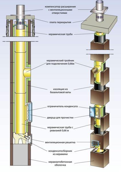 комплект дымохода HART UNIVERSAL с вент каналом 140 мм 4 м