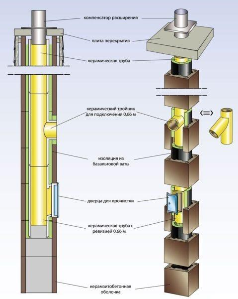 комплект дымохода HART с вентиляцией 200 мм 7 м